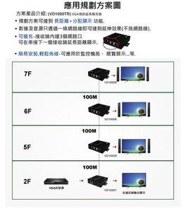 主控室1個VGA訊號主機將影音延長到各樓層(棟)的LCD液晶螢幕、喇叭或音響設備、投影機、液晶電視等