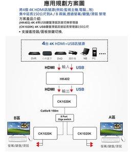 將4個在地下室的HDMI訊號源,集中延長分別到A/B兩點用一組螢幕鍵盤滑鼠操控