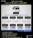 《✤PANIO國瑭專案規劃》HDMI 影音訊號1分4無壓縮延長顯示延伸廣告影音在電視牆播放 視聽長距