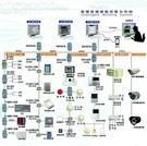 門禁影像監控整合系統 DA-2100