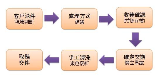 关于手工制作流程
